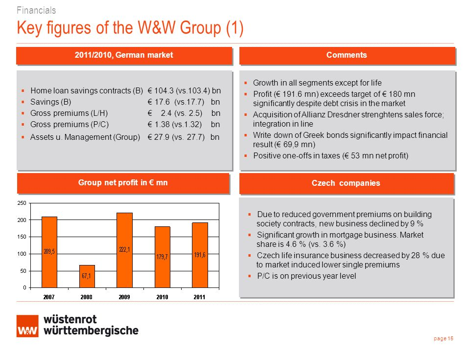 Financials Key figures of the W&W Group (1) 2011/2010, German market Growth in all segments except for life Profit ( 191.6 mn) exceeds target of 180 m