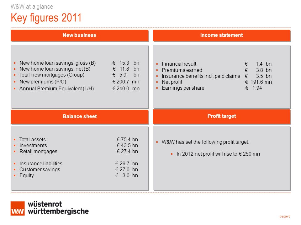 page 29 Agenda 1.W&W at a glance 2.Financials Q1/2012 results Year on year 2011/2010 3.W&W profile