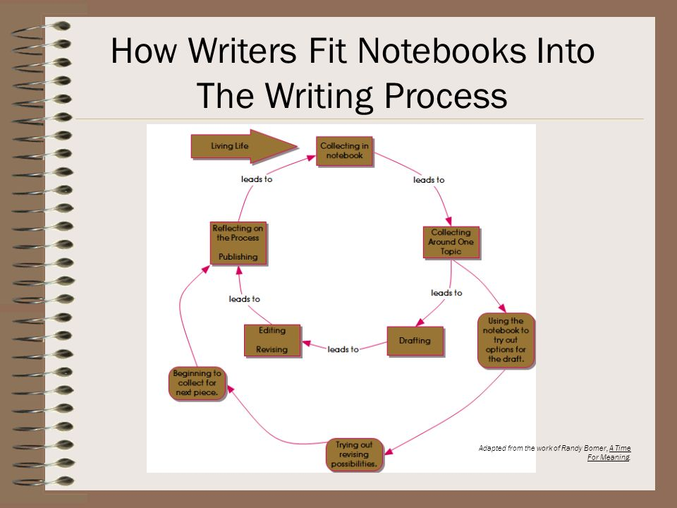 We Want Kids To Know Four Major Things About Collecting Entries In Their Writers Notebooks Within the personal narrative unit: –Process –Qualities of