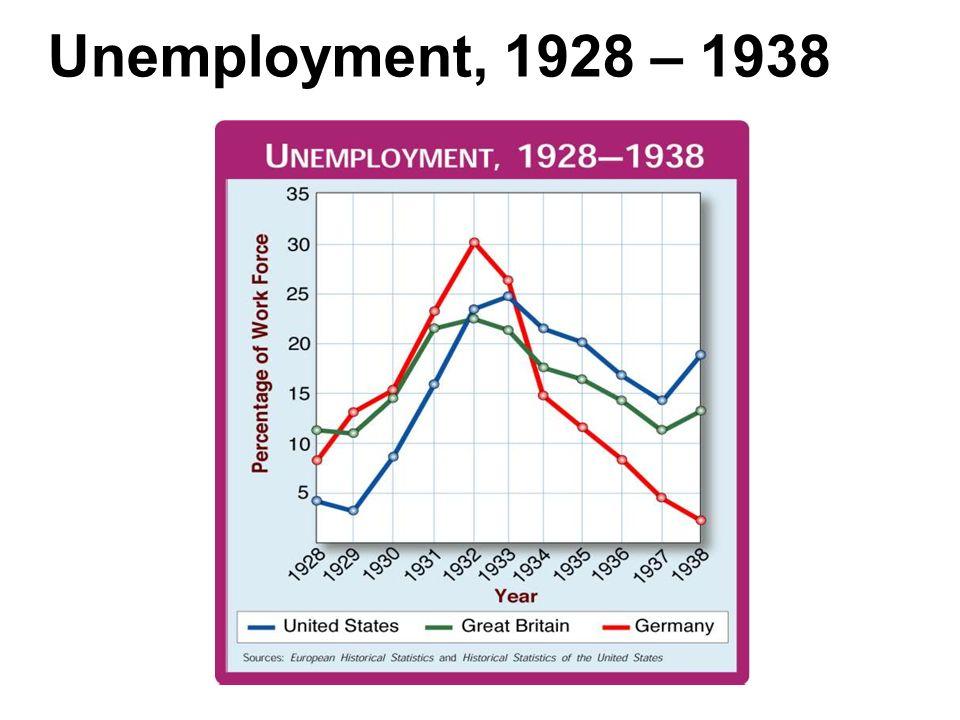 Unemployment, 1928 – 1938 1