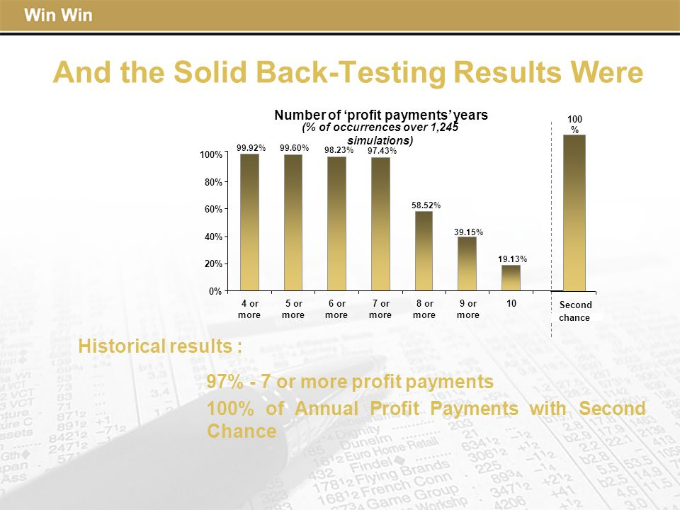 And the Solid Back-Testing Results Were Number of profit payments years (% of occurrences over 1,245 simulations) 0% 20% 40% 60% 80% 100% 4 or more 5