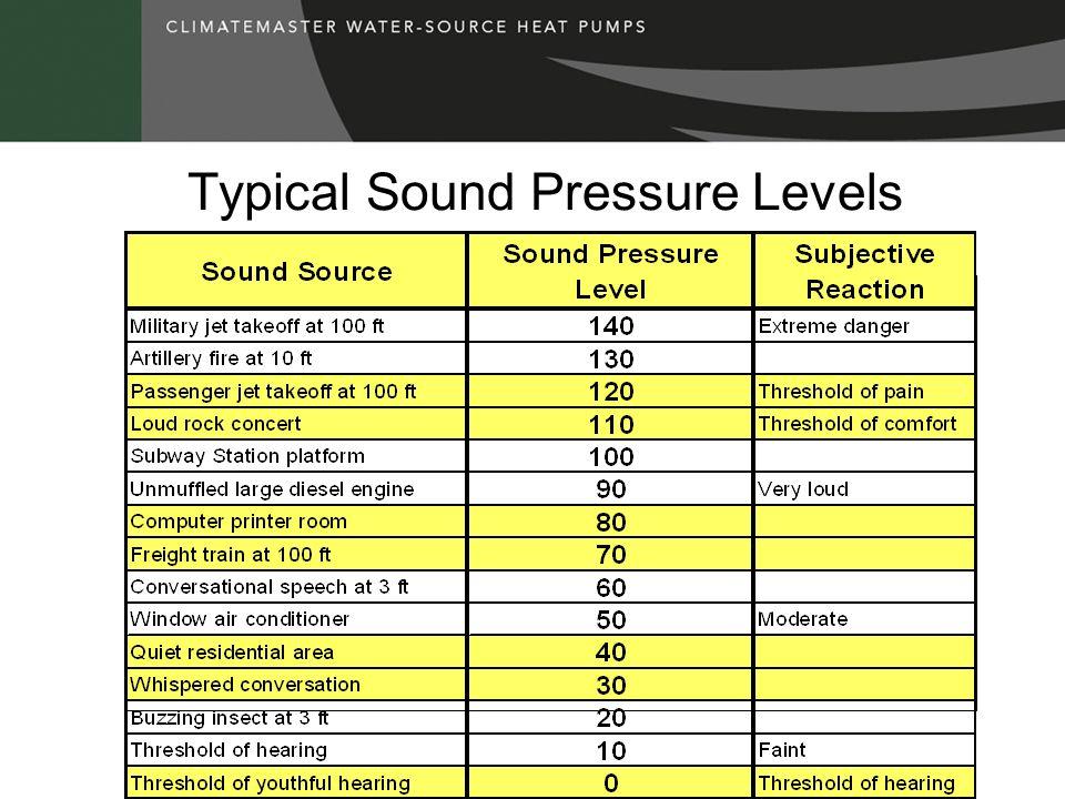 Typical Sound Pressure Levels