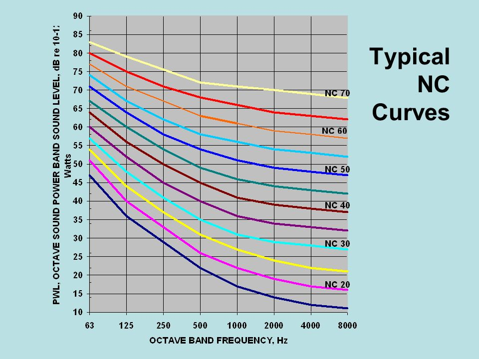Typical NC Curves
