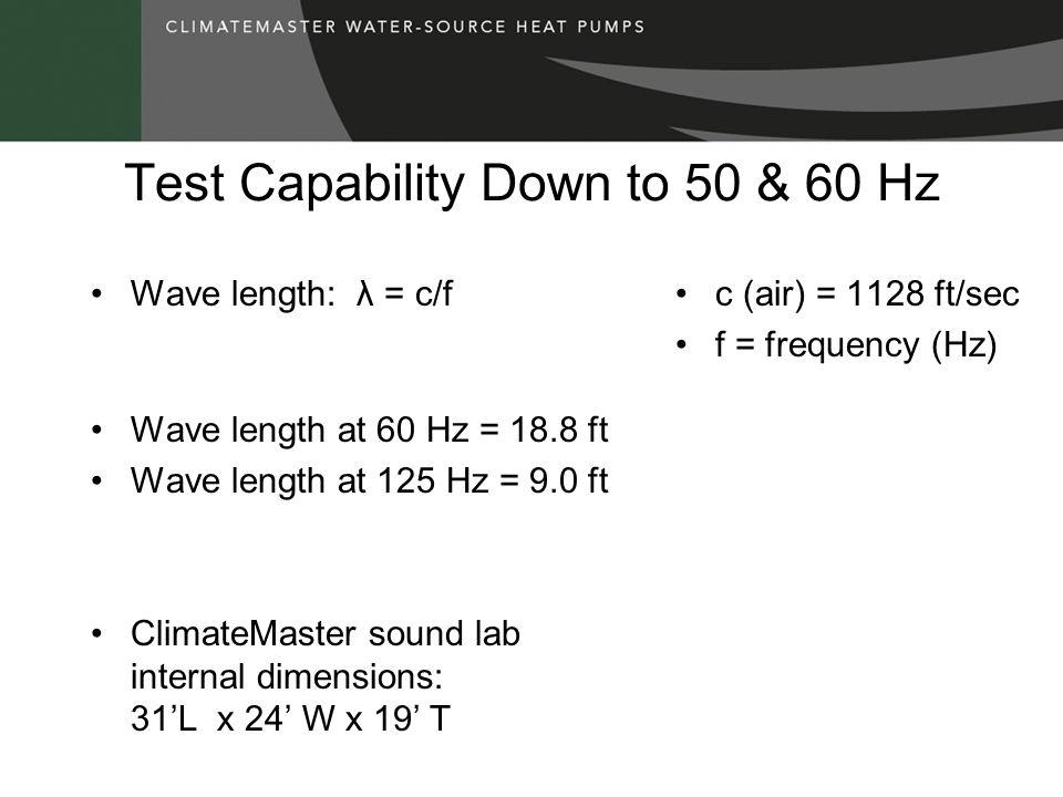 GRH/V 030 ARI 260 Free Inlet & Case Radiated Data