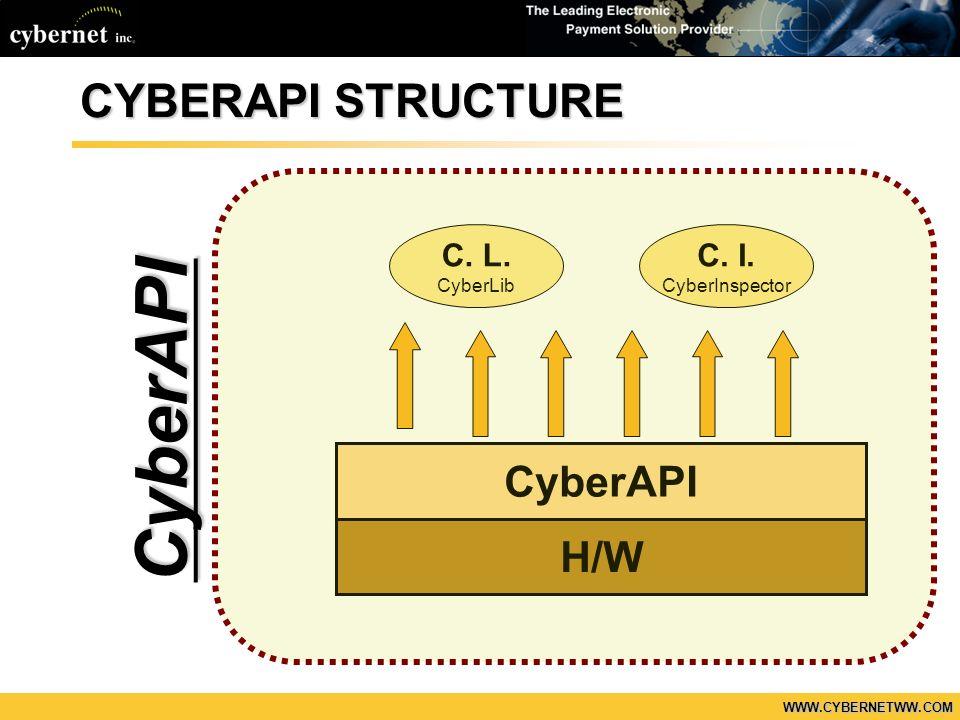 WWW.CYBERNETWW.COM CYBERWORKS STRUCTURE CyberAPI H/W CyberWallCyberCore CyberEx C.