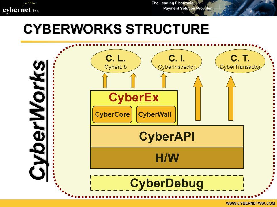 WWW.CYBERNETWW.COM CYBERWORKS STRUCTURE CyberAPI H/W CyberWallCyberCore CyberEx C. L. CyberLib C. I. CyberInspector C. T. CyberTransactor CyberDebug C