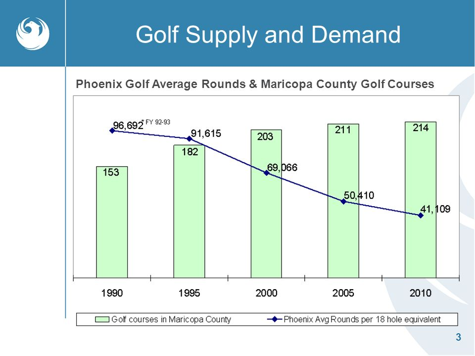 3 Golf Supply and Demand Phoenix Golf Average Rounds & Maricopa County Golf Courses