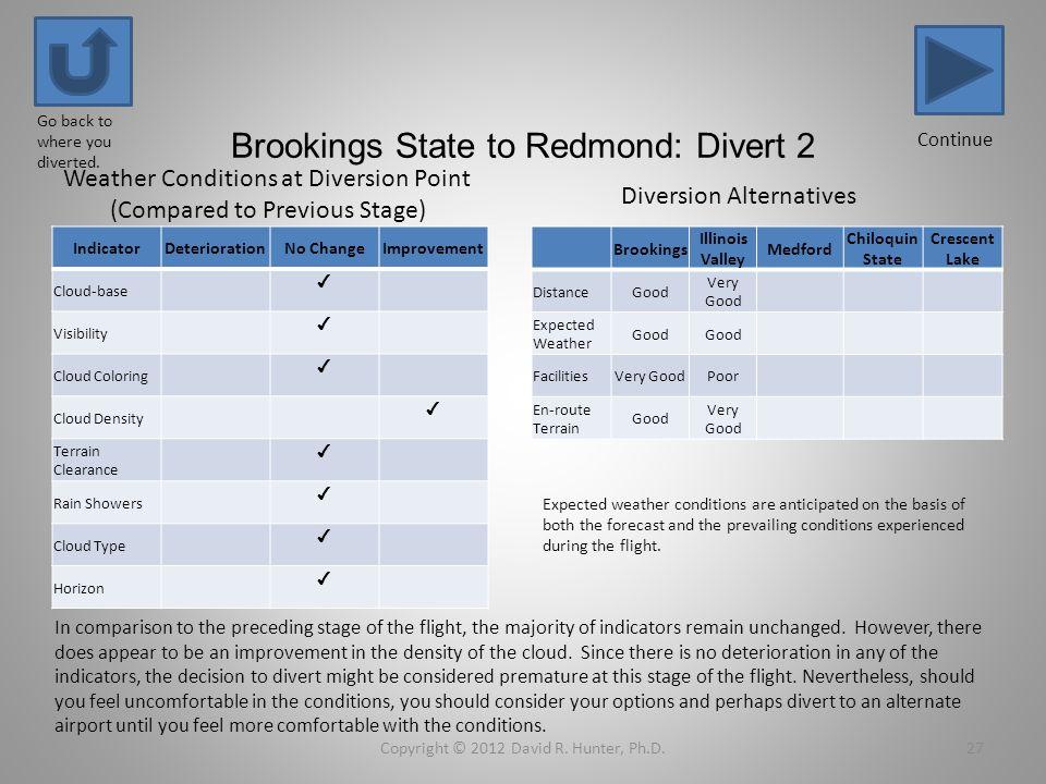 Brookings State to Redmond: Divert 2 IndicatorDeteriorationNo ChangeImprovement Cloud-base Visibility Cloud Coloring Cloud Density Terrain Clearance R