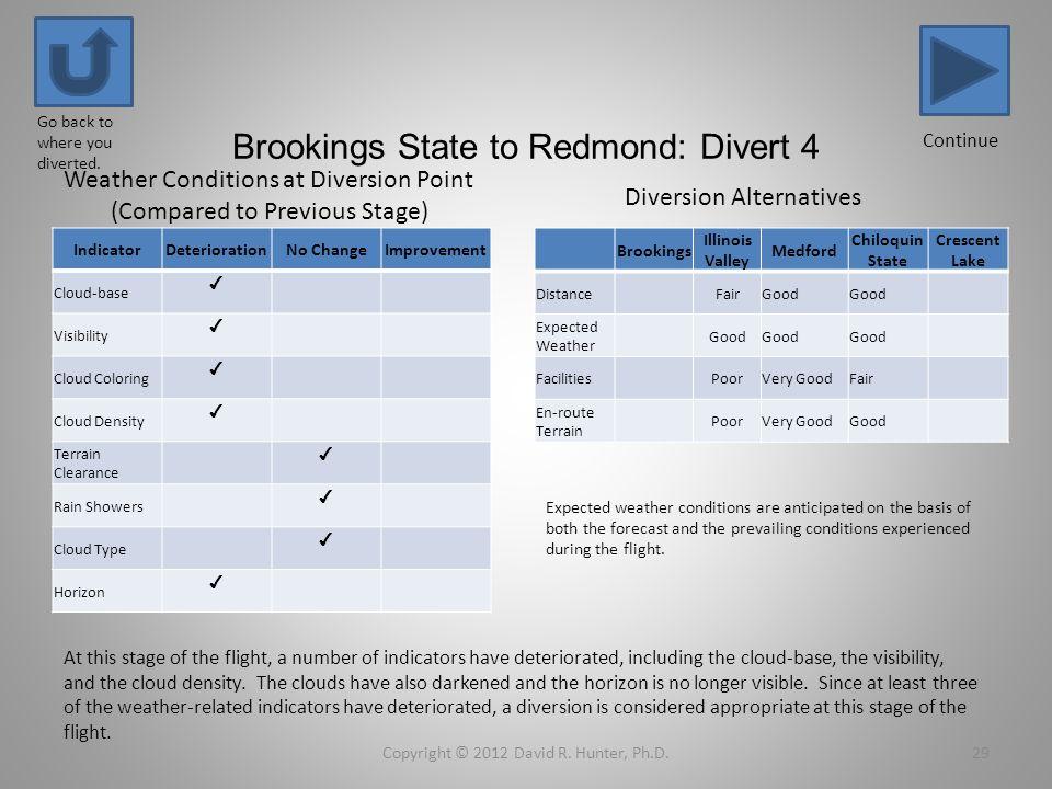Brookings State to Redmond: Divert 4 IndicatorDeteriorationNo ChangeImprovement Cloud-base Visibility Cloud Coloring Cloud Density Terrain Clearance R