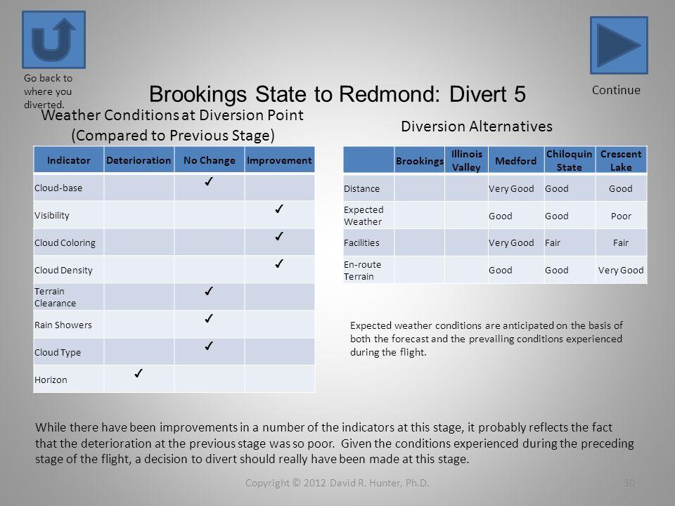 Brookings State to Redmond: Divert 5 IndicatorDeteriorationNo ChangeImprovement Cloud-base Visibility Cloud Coloring Cloud Density Terrain Clearance R