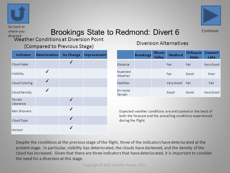 Brookings State to Redmond: Divert 6 IndicatorDeteriorationNo ChangeImprovement Cloud-base Visibility Cloud Coloring Cloud Density Terrain Clearance R