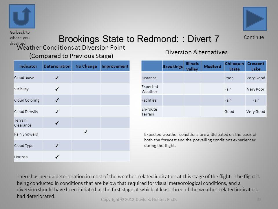 Brookings State to Redmond: : Divert 7 IndicatorDeteriorationNo ChangeImprovement Cloud-base Visibility Cloud Coloring Cloud Density Terrain Clearance