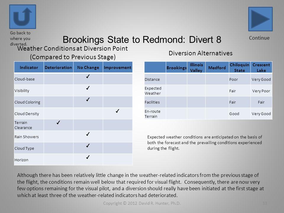Brookings State to Redmond: Divert 8 IndicatorDeteriorationNo ChangeImprovement Cloud-base Visibility Cloud Coloring Cloud Density Terrain Clearance R