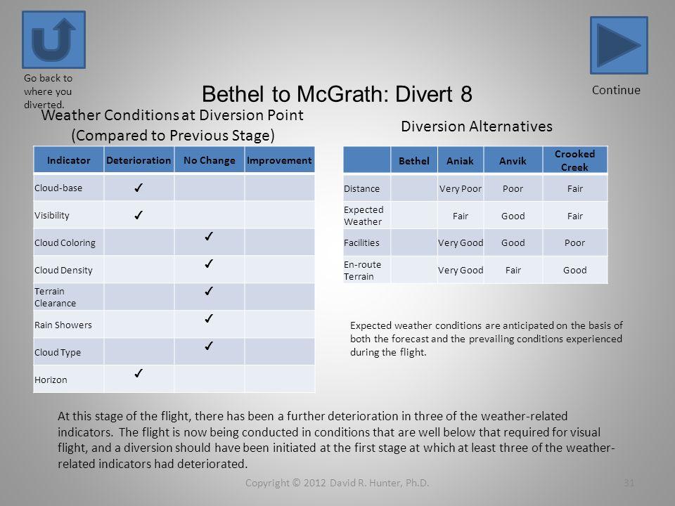 Bethel to McGrath: Divert 8 IndicatorDeteriorationNo ChangeImprovement Cloud-base Visibility Cloud Coloring Cloud Density Terrain Clearance Rain Showe