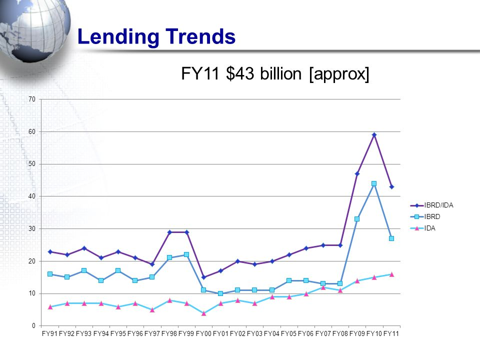 Lending Trends FY11 $43 billion [approx]