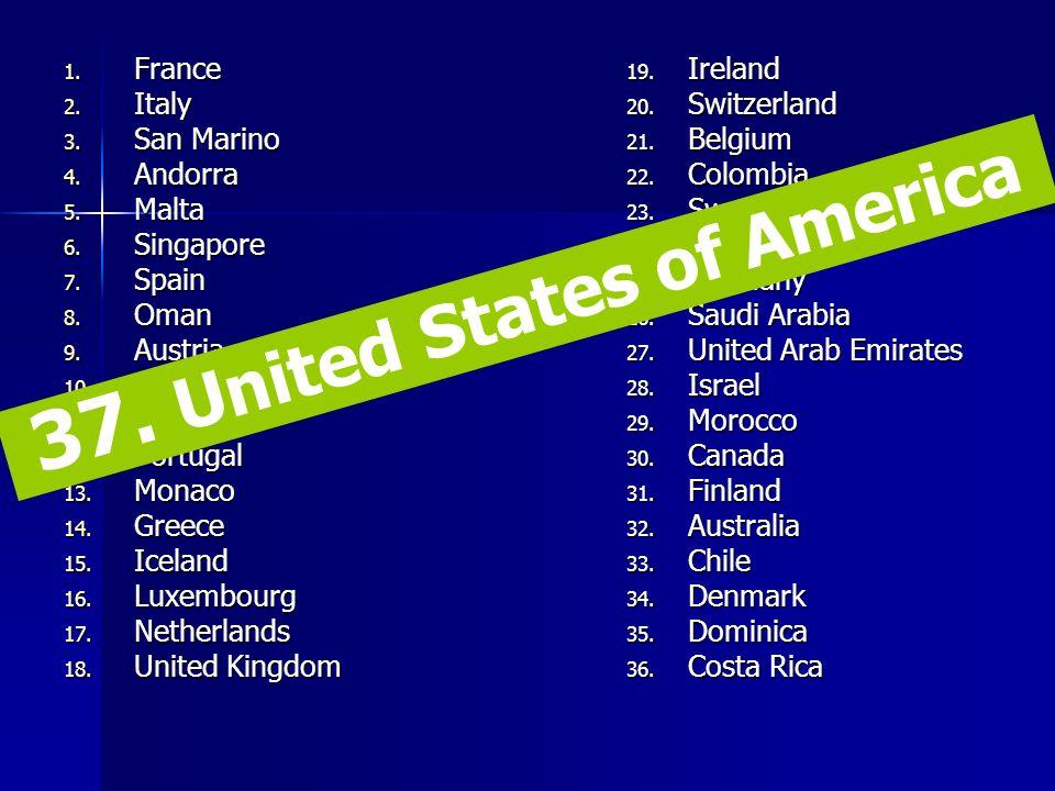 1. France 2. Italy 3. San Marino 4. Andorra 5. Malta 6. Singapore 7. Spain 8. Oman 9. Austria 10. Japan 11. Norway 12. Portugal 13. Monaco 14. Greece