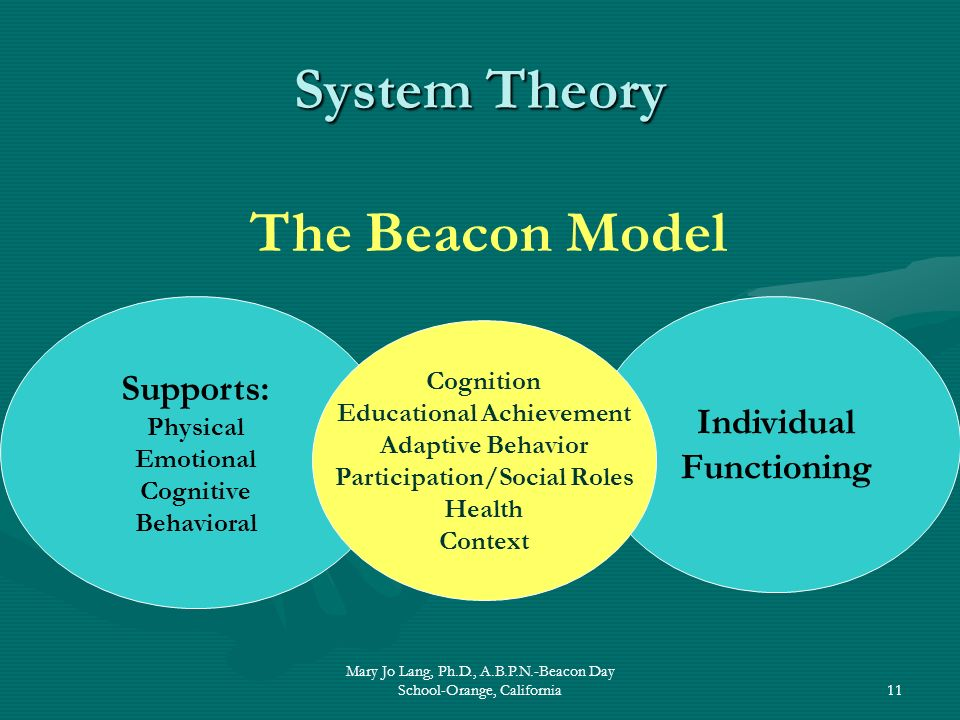 Mary Jo Lang, Ph.D., A.B.P.N.-Beacon Day School-Orange, California11 System Theory The Beacon Model Supports: Physical Emotional Cognitive Behavioral