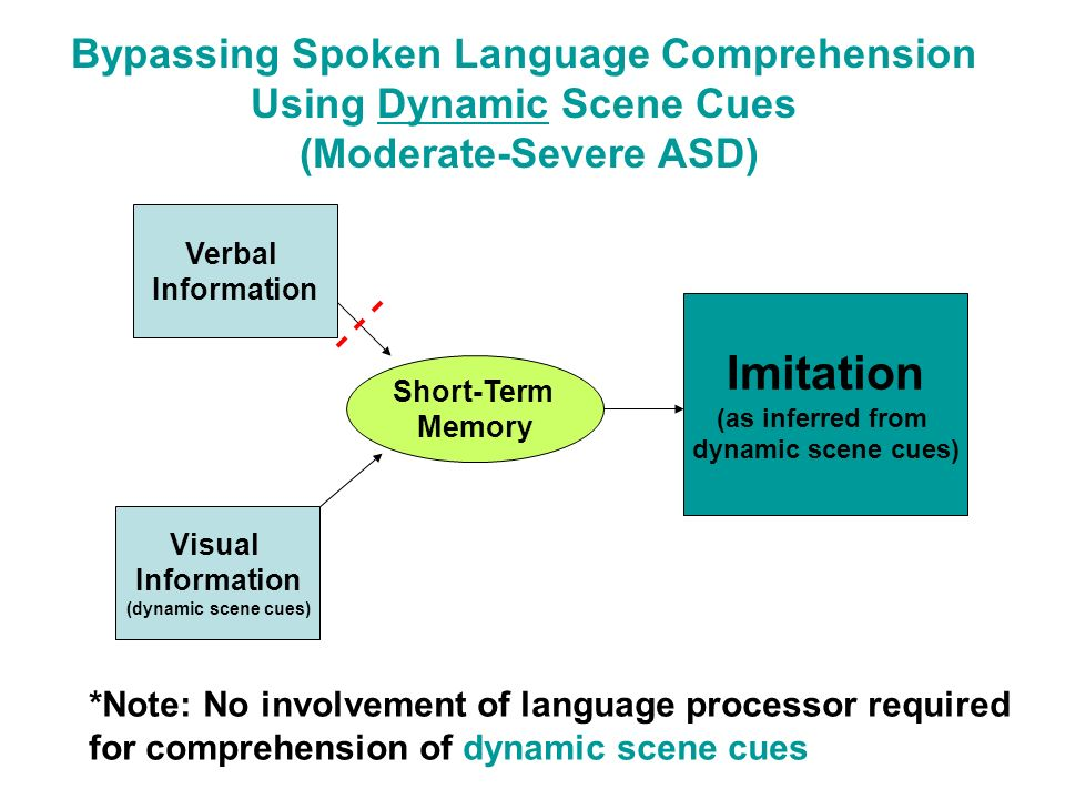 Bypassing Spoken Language Comprehension Using Dynamic Scene Cues (Moderate-Severe ASD) Verbal Information Short-Term Memory Visual Information (dynami