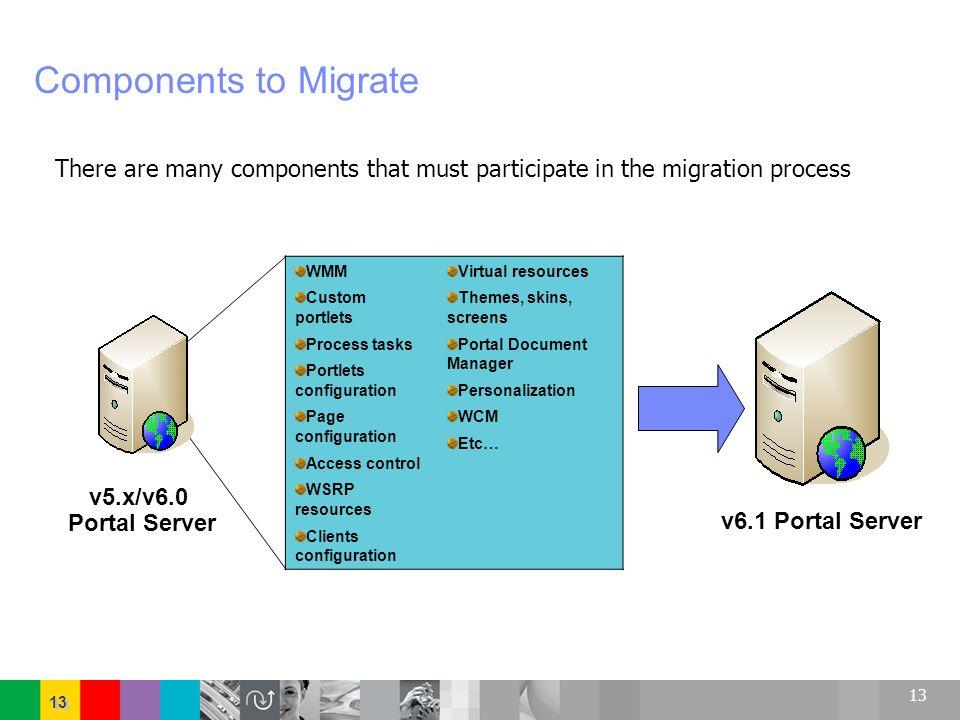 13 Components to Migrate WMM Custom portlets Process tasks Portlets configuration Page configuration Access control WSRP resources Clients configurati