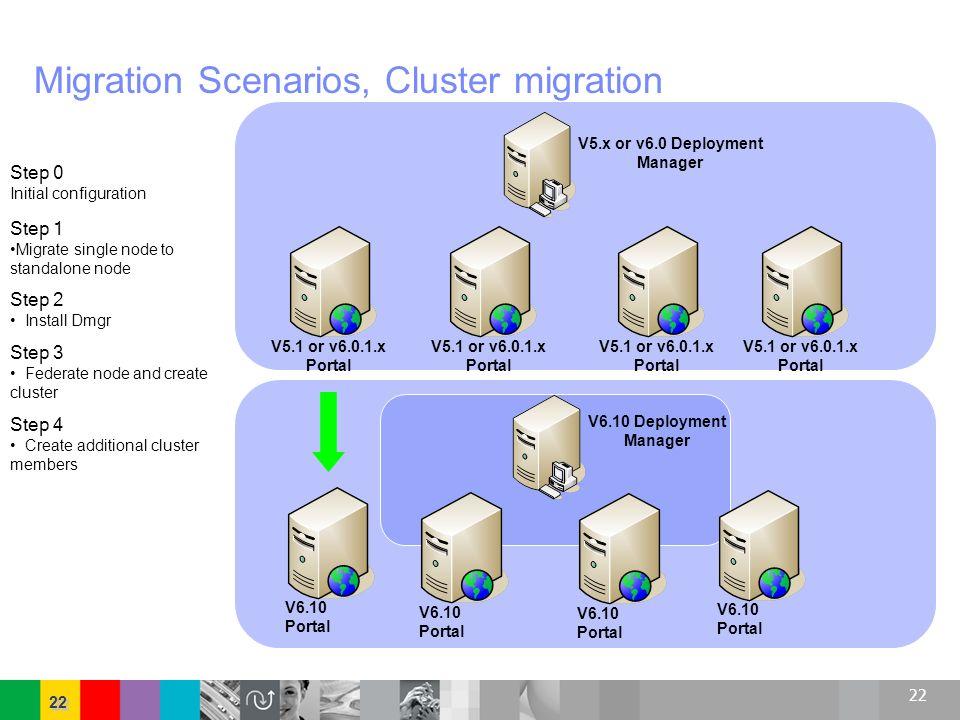 22 V6.10 Portal V5.1 or v6.0.1.x Portal Migration Scenarios, Cluster migration V5.x or v6.0 Deployment Manager Step 0 Initial configuration V6.10 Depl