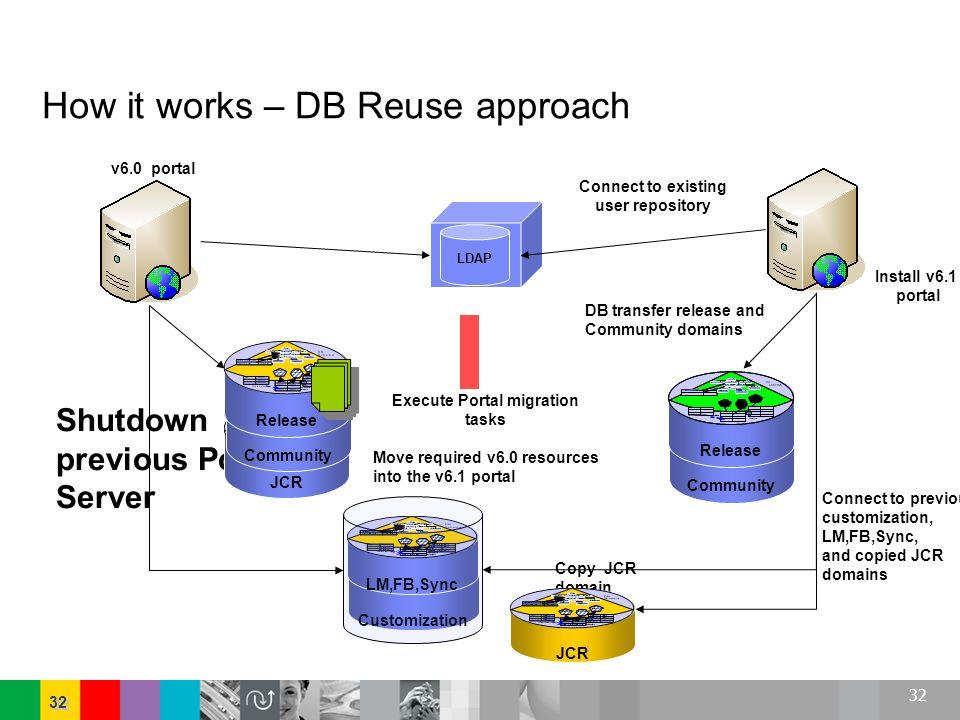 32 Shutdown previous Portal Server JCRCommunity How it works – DB Reuse approach LDAP Release Install v6.1 portal Execute Portal migration tasks Move