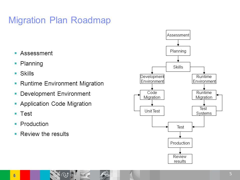 5 5 5 Migration Plan Roadmap Assessment Planning Skills Runtime Environment Migration Development Environment Application Code Migration Test Producti