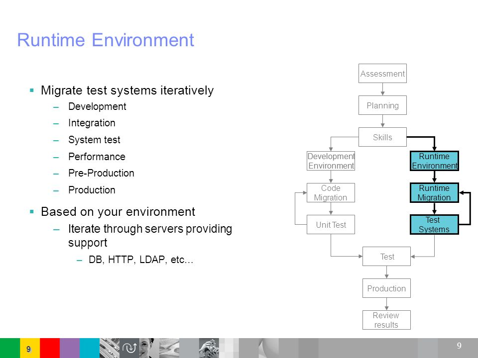 9 9 9 Runtime Environment Migrate test systems iteratively –Development –Integration –System test –Performance –Pre-Production –Production Based on yo