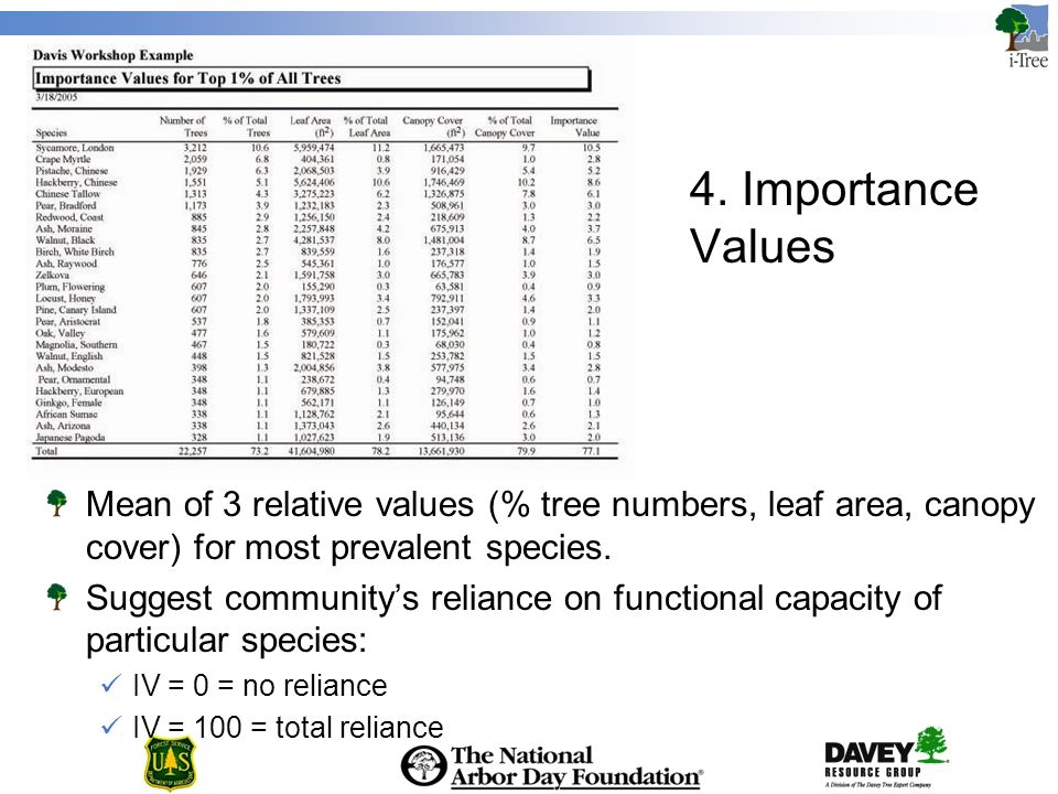 4. Importance Values Mean of 3 relative values (% tree numbers, leaf area, canopy cover) for most prevalent species. Suggest communitys reliance on fu