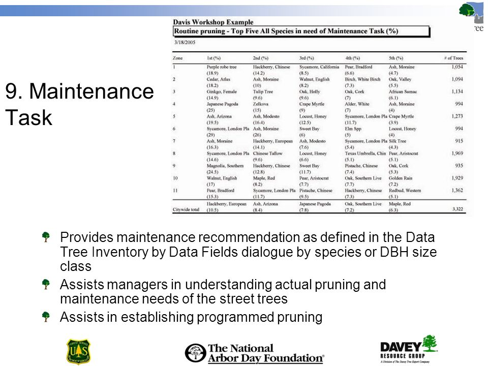 9. Maintenance Task Provides maintenance recommendation as defined in the Data Tree Inventory by Data Fields dialogue by species or DBH size class Ass