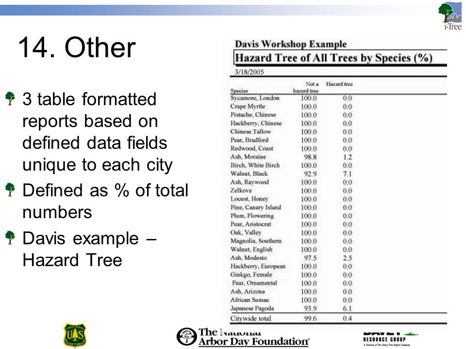 14. Other 3 table formatted reports based on defined data fields unique to each city Defined as % of total numbers Davis example – Hazard Tree