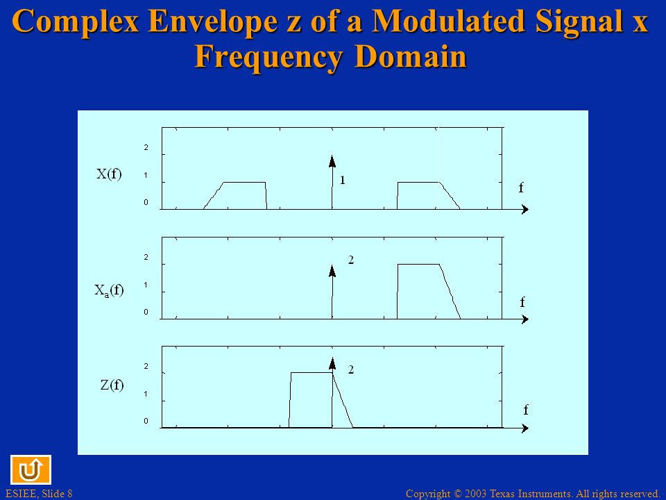 Copyright © 2003 Texas Instruments. All rights reserved. ESIEE, Slide 8 Complex Envelope z of a Modulated Signal x Frequency Domain
