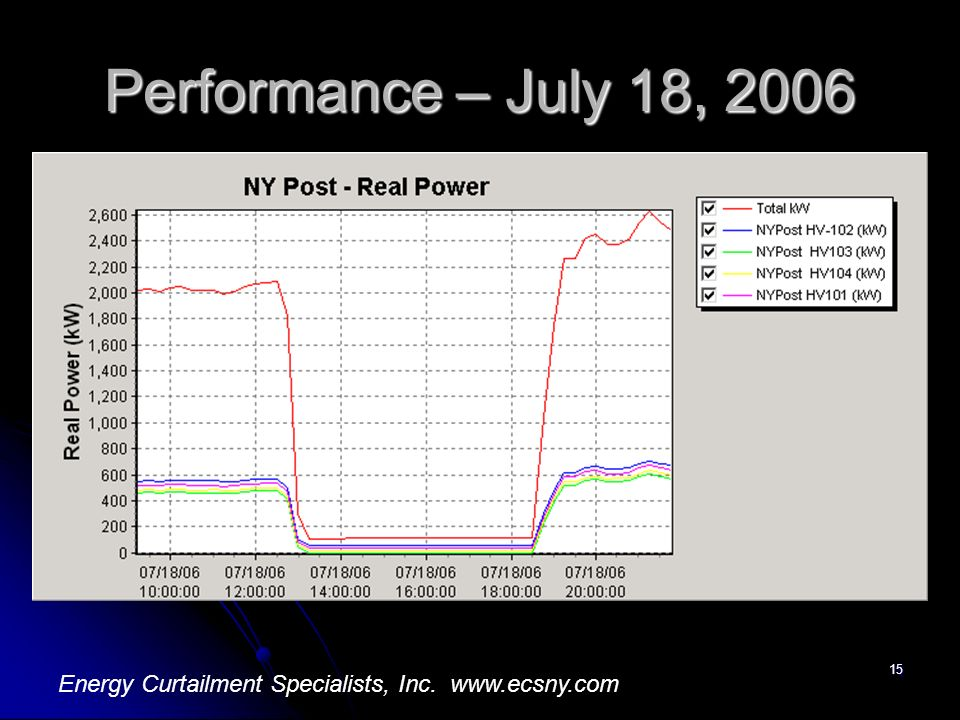 15 Performance – July 18, 2006 Energy Curtailment Specialists, Inc. www.ecsny.com