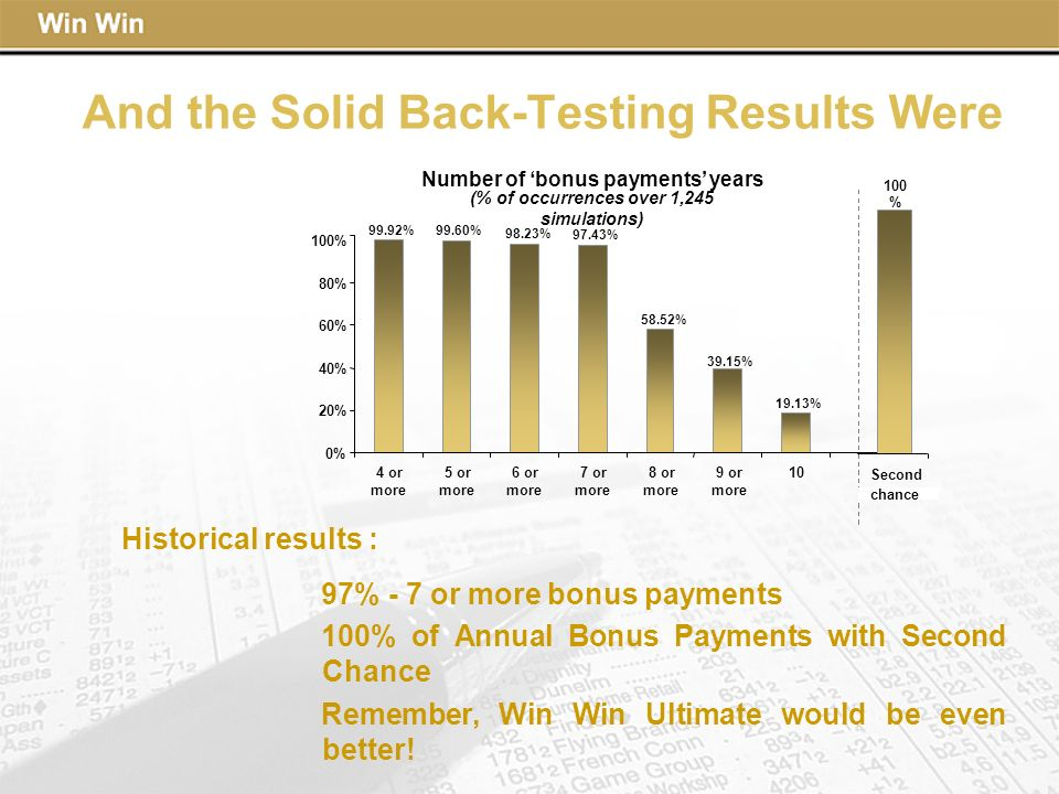 And the Solid Back-Testing Results Were Number of bonus payments years (% of occurrences over 1,245 simulations) 0% 20% 40% 60% 80% 100% 4 or more 5 or more 6 or more 7 or more 8 or more 9 or more 10 99.92% 19.13% 39.15% 58.52% 97.43% 98.23% 99.60% Historical results : Second chance 100 % 97% - 7 or more bonus payments 100% of Annual Bonus Payments with Second Chance Remember, Win Win Ultimate would be even better!