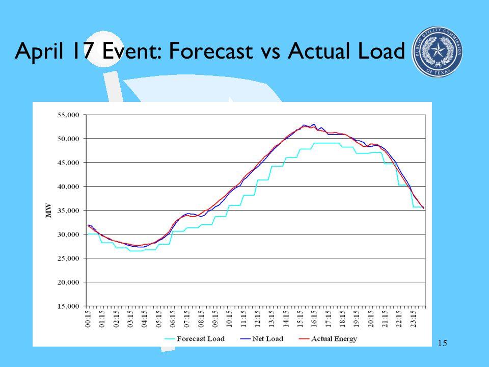 15 April 17 Event: Forecast vs Actual Load