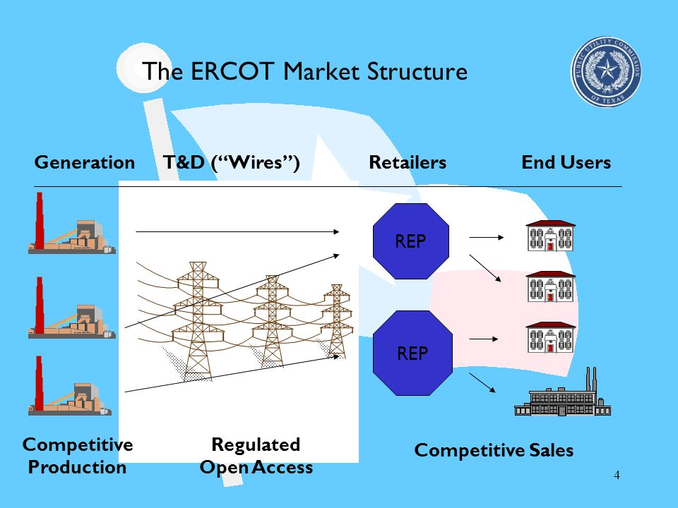 4 The ERCOT Market Structure GenerationT&D (Wires) Competitive Production Regulated Open Access End Users REP Competitive Sales REP Retailers