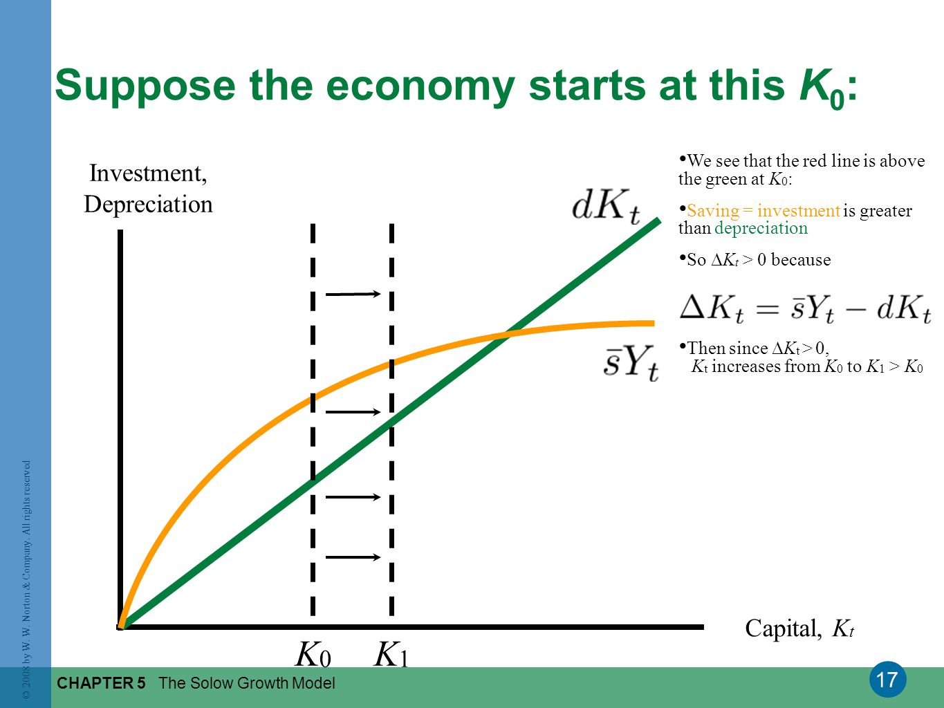 17 © 2008 by W. W. Norton & Company. All rights reserved CHAPTER 5 The Solow Growth Model Suppose the economy starts at this K 0 : Investment, Depreci