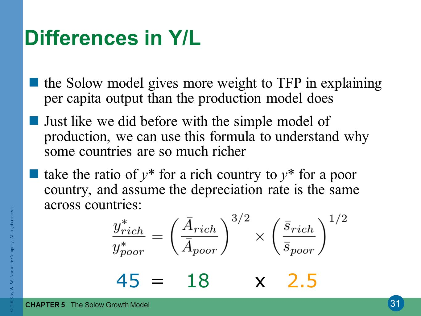 31 © 2008 by W. W. Norton & Company. All rights reserved CHAPTER 5 The Solow Growth Model Differences in Y/L the Solow model gives more weight to TFP