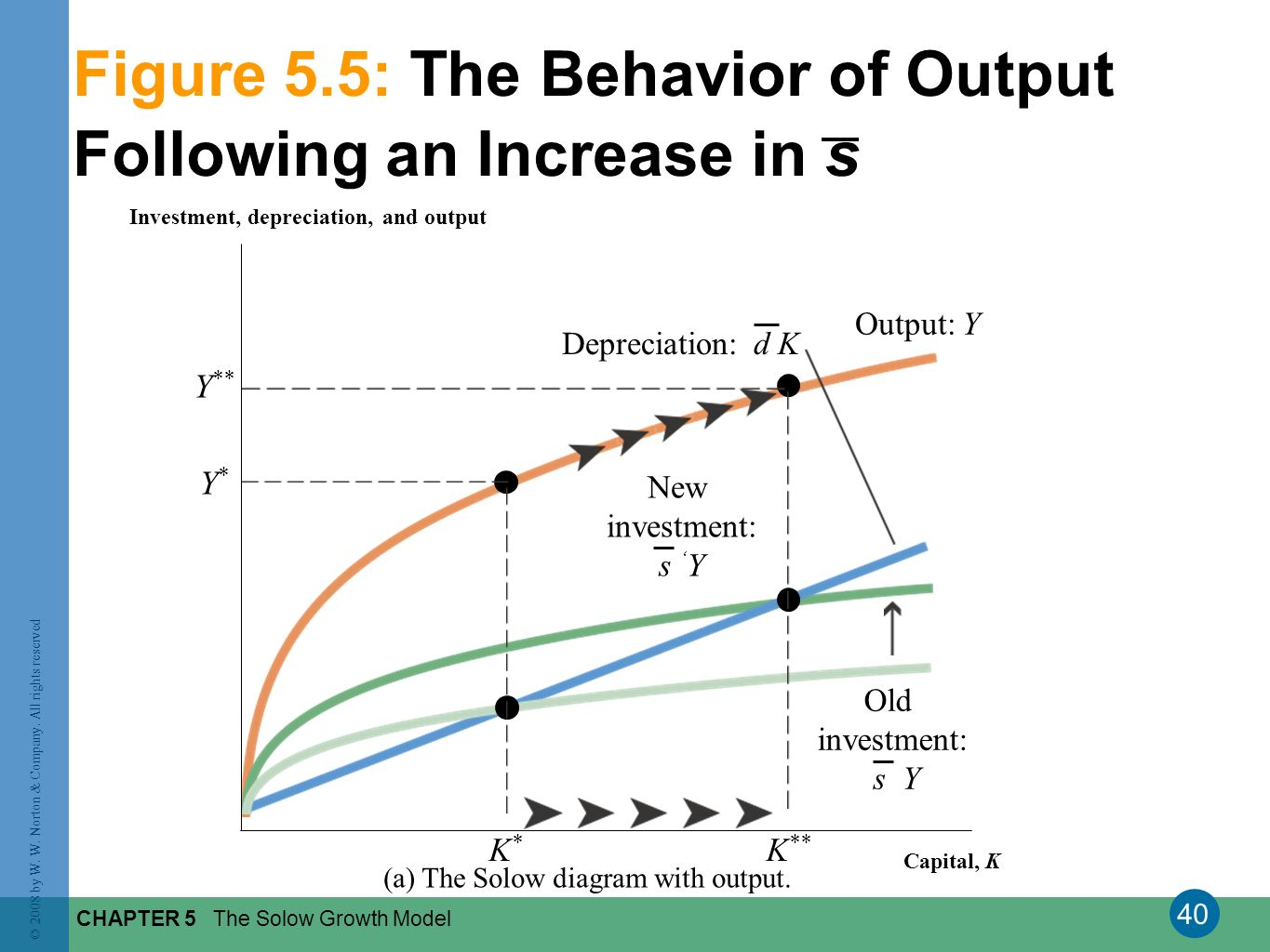 40 © 2008 by W. W. Norton & Company. All rights reserved CHAPTER 5 The Solow Growth Model Figure 5.5: The Behavior of Output Following an Increase in