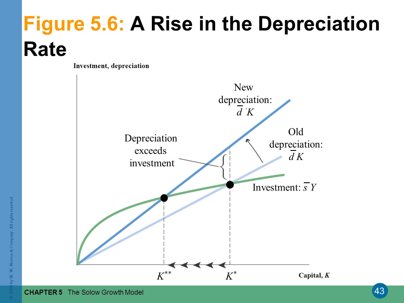 43 © 2008 by W. W. Norton & Company. All rights reserved CHAPTER 5 The Solow Growth Model Figure 5.6: A Rise in the Depreciation Rate Investment, depr