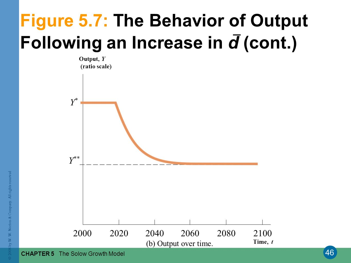 46 © 2008 by W. W. Norton & Company. All rights reserved CHAPTER 5 The Solow Growth Model Figure 5.7: The Behavior of Output Following an Increase in