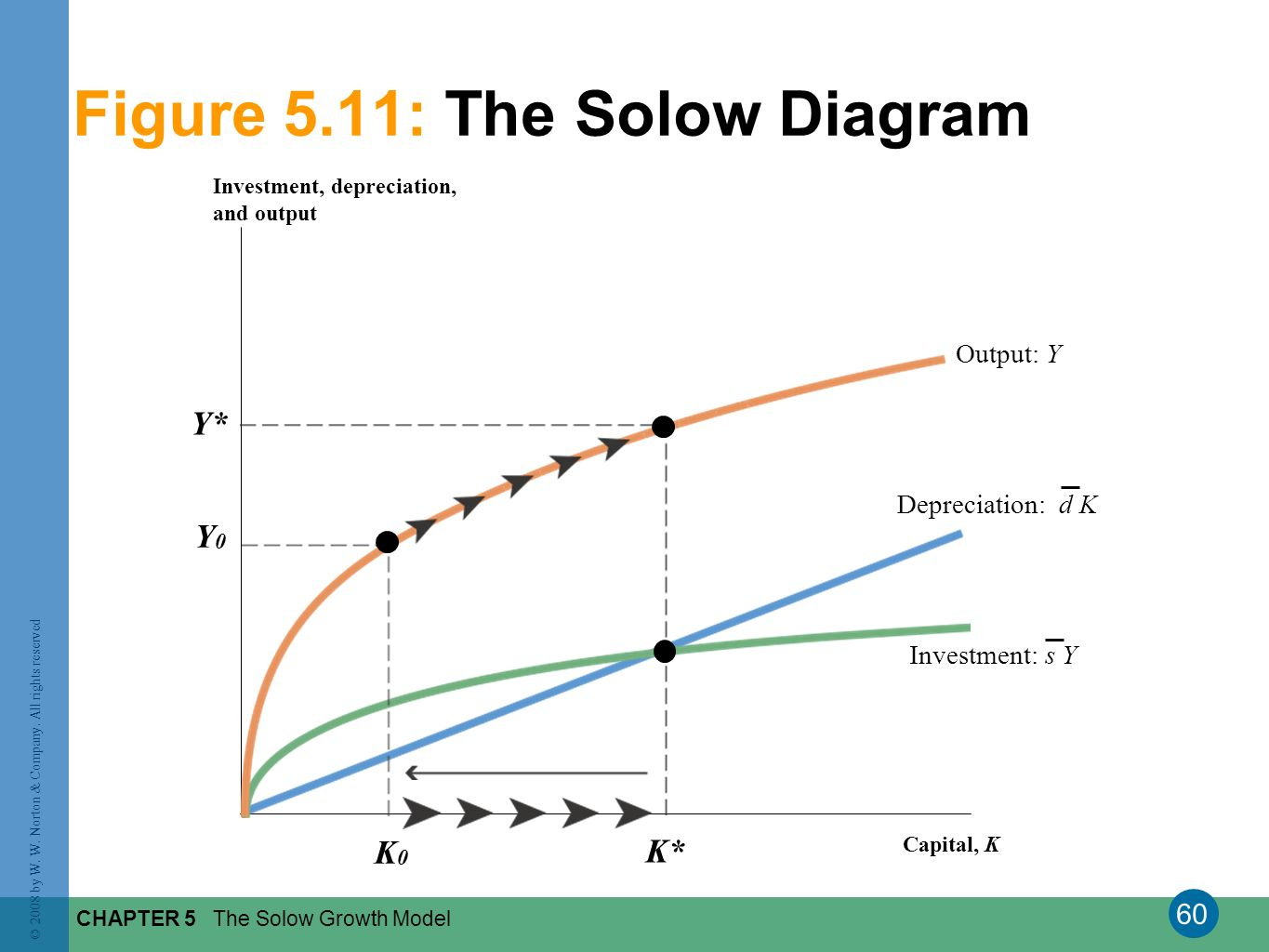 60 © 2008 by W. W. Norton & Company. All rights reserved CHAPTER 5 The Solow Growth Model Figure 5.11: The Solow Diagram Investment, depreciation, and