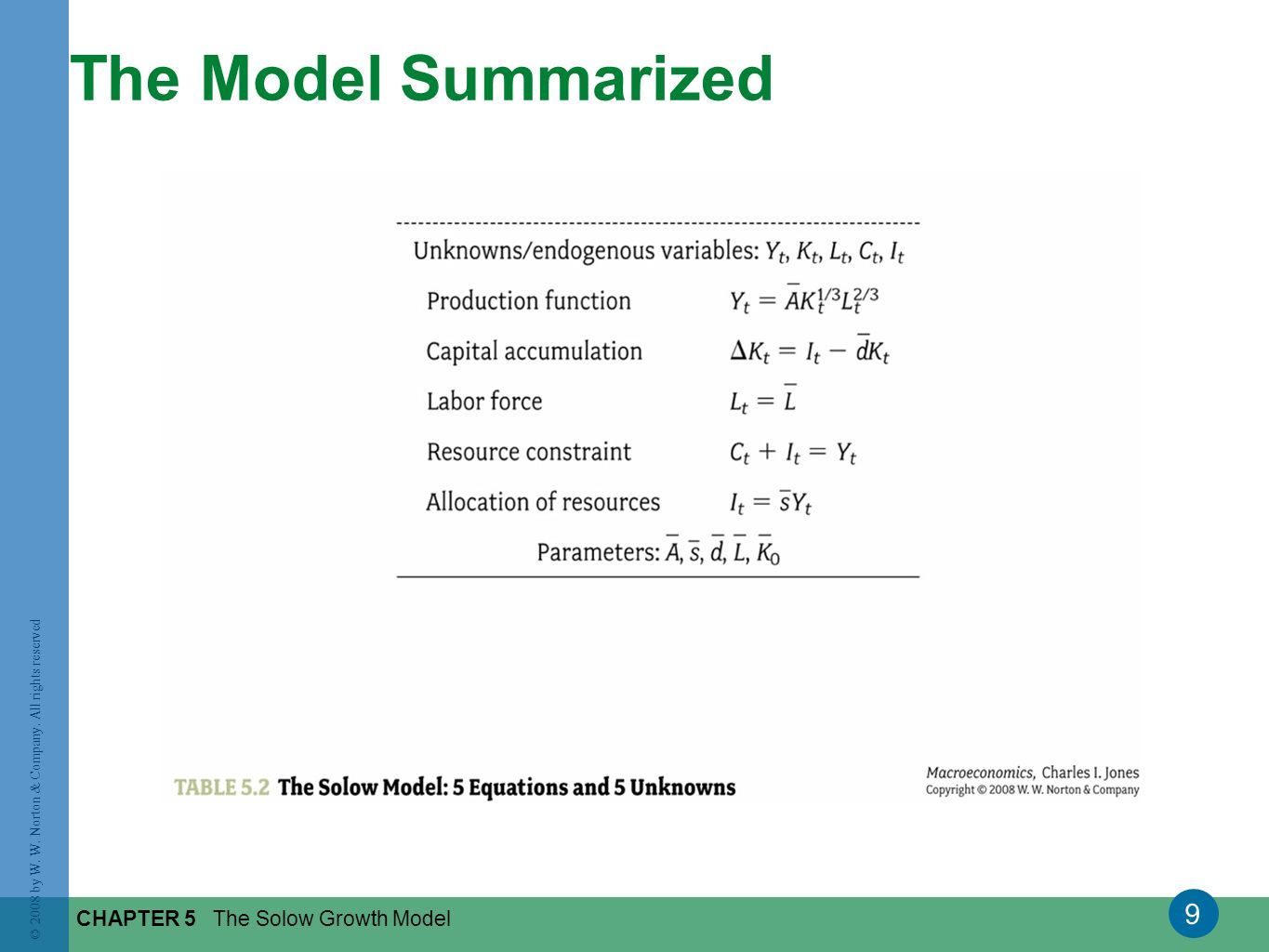 9 © 2008 by W. W. Norton & Company. All rights reserved CHAPTER 5 The Solow Growth Model The Model Summarized