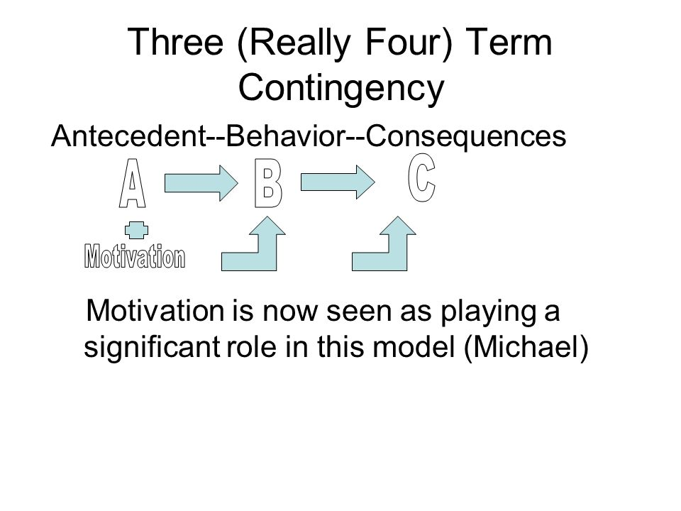 Three (Really Four) Term Contingency Antecedent--Behavior--Consequences Motivation is now seen as playing a significant role in this model (Michael)