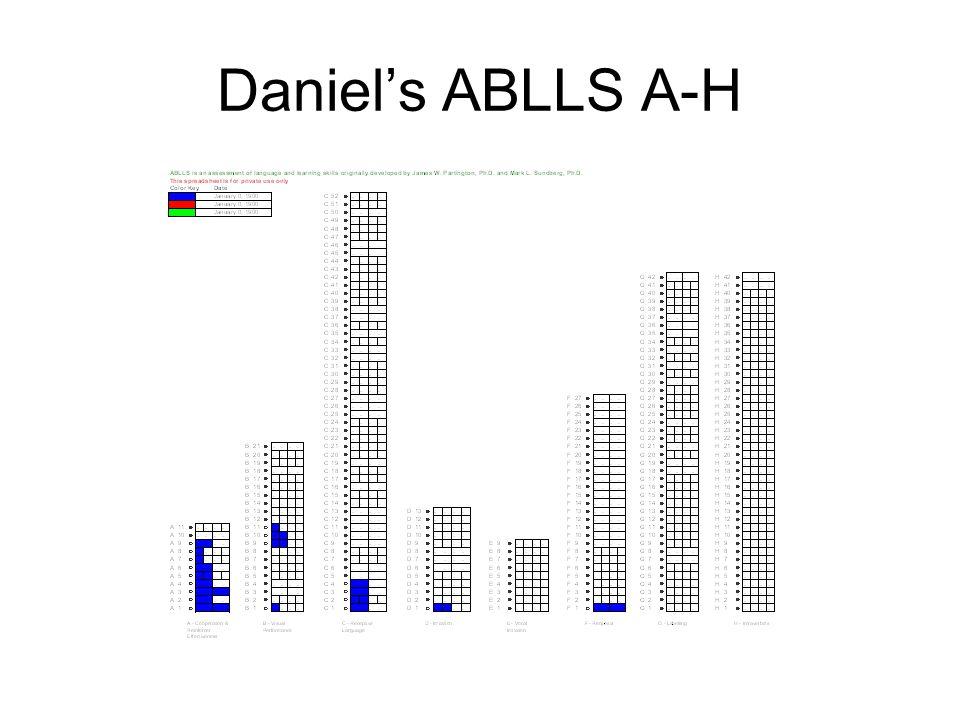 Daniels ABLLS A-H