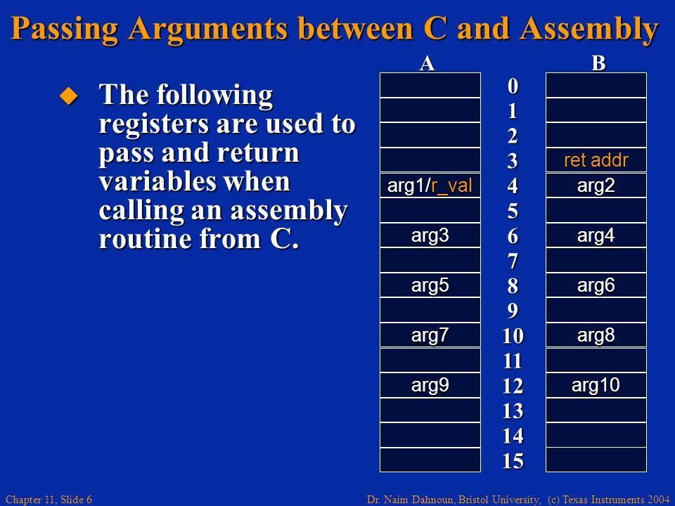 Dr. Naim Dahnoun, Bristol University, (c) Texas Instruments 2004 Chapter 11, Slide 6 Passing Arguments between C and Assembly The following registers