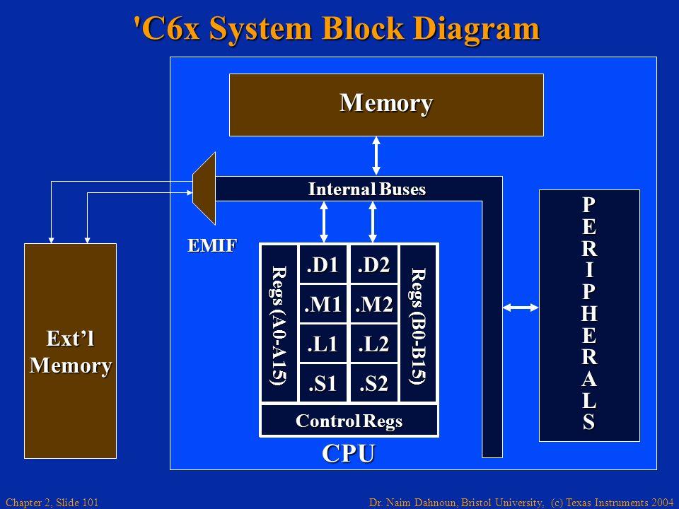 Dr. Naim Dahnoun, Bristol University, (c) Texas Instruments 2004 Chapter 2, Slide 101 PERIPHERALSPERIPHERALSPERIPHERALSPERIPHERALS Memory 'C6x System