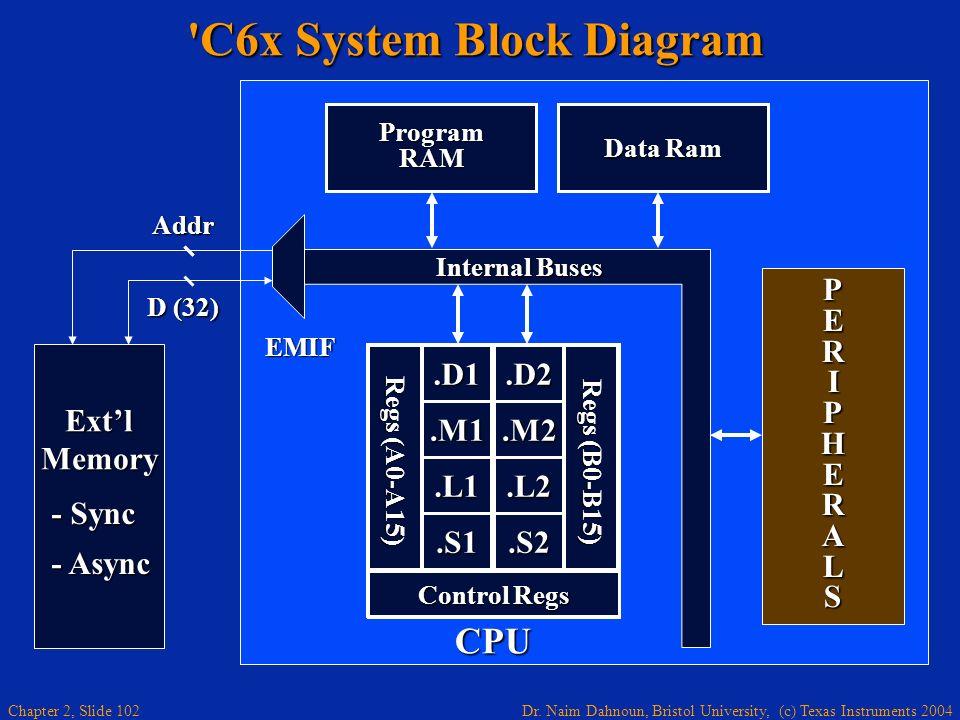 Dr. Naim Dahnoun, Bristol University, (c) Texas Instruments 2004 Chapter 2, Slide 102 PERIPHERALSPERIPHERALSPERIPHERALSPERIPHERALS 'C6x System Block D