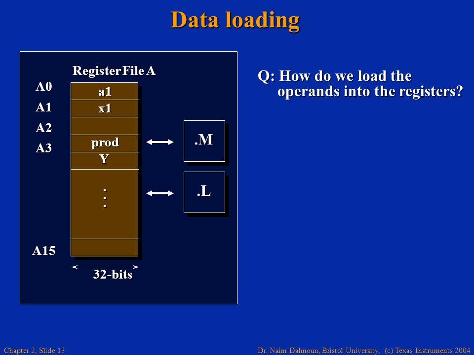 Dr. Naim Dahnoun, Bristol University, (c) Texas Instruments 2004 Chapter 2, Slide 13 Data loading Q: How do we load the operands into the registers?.M