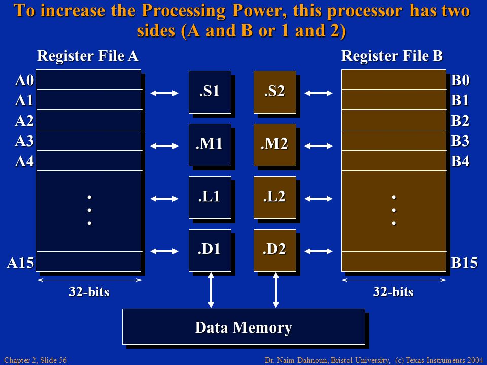 Dr. Naim Dahnoun, Bristol University, (c) Texas Instruments 2004 Chapter 2, Slide 56 To increase the Processing Power, this processor has two sides (A