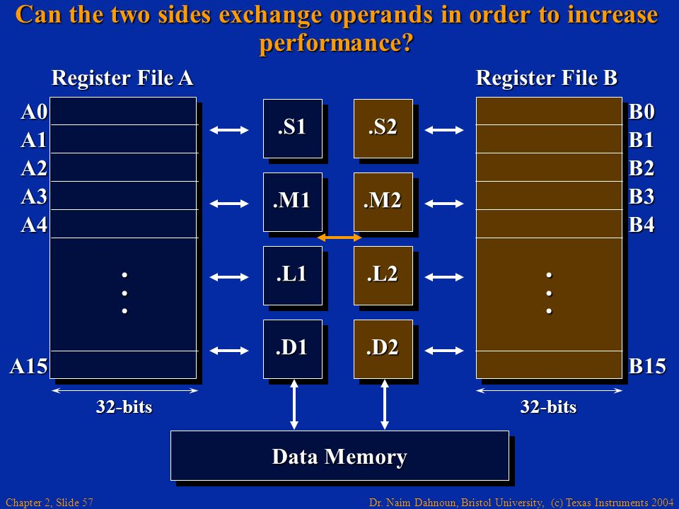 Dr. Naim Dahnoun, Bristol University, (c) Texas Instruments 2004 Chapter 2, Slide 57 Can the two sides exchange operands in order to increase performa